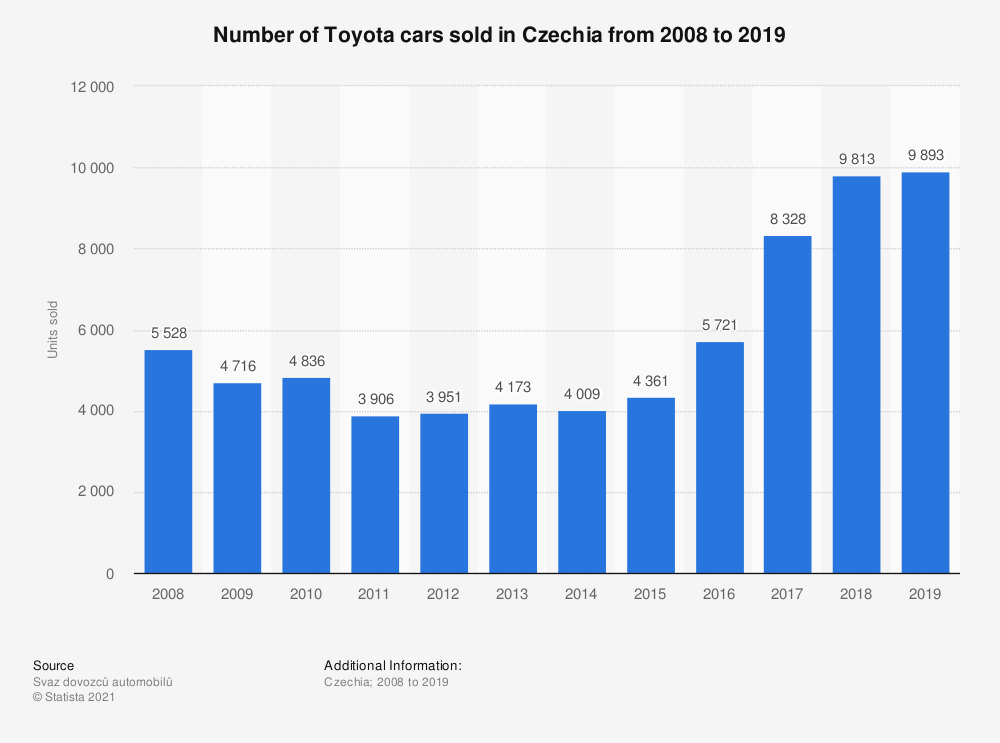 Statistic: Number of Toyota cars sold in the Czech Republic from 2008 to 2018 | Statista