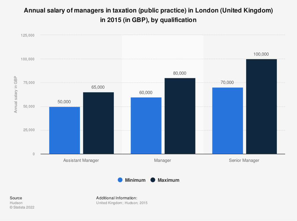 Statistic: Annual salary of managers in taxation (public practice) in London (United Kingdom) in 2015 (in GBP), by qualification  | Statista