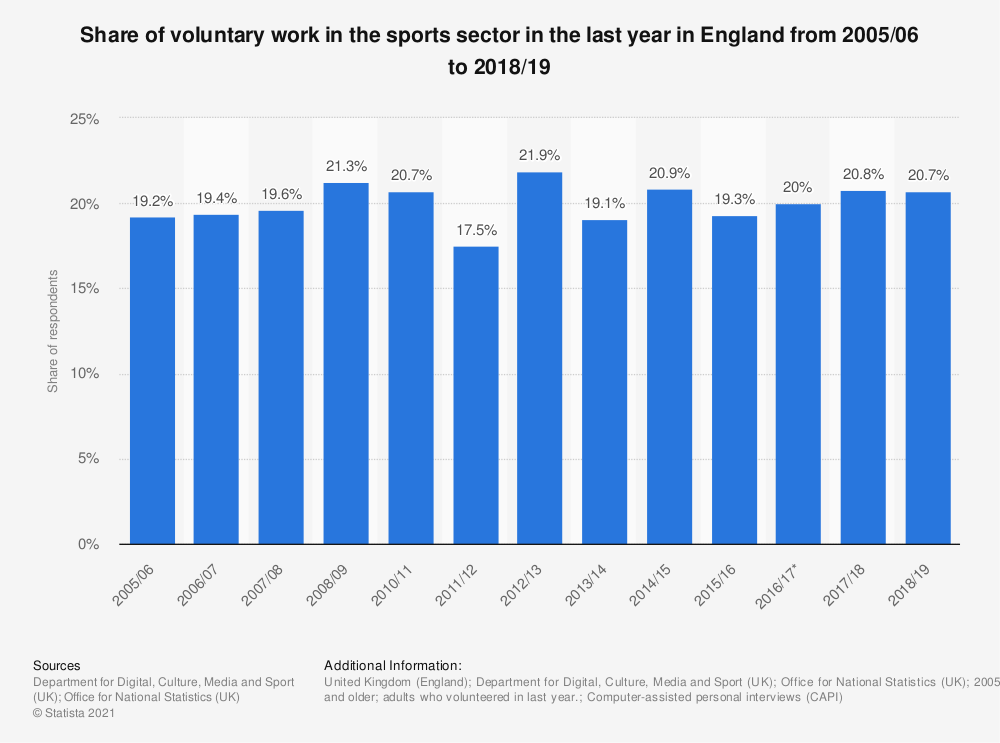 Statistic: Share of voluntary work in the sports sector in the last year in England from 2005/06 to 2018/19 | Statista