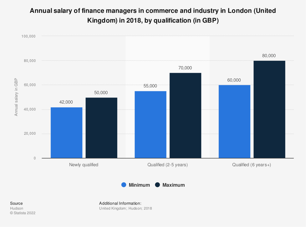 Statistic: Annual salary of finance managers in commerce and industry in London (United Kingdom) in 2018, by qualification (in GBP) | Statista