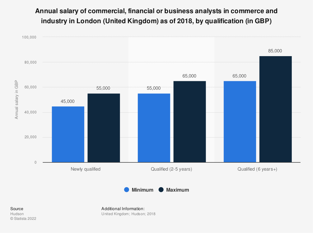 Statistic: Annual salary of commercial, financial or business analysts in commerce and industry in London (United Kingdom) as of 2018, by qualification (in GBP) | Statista