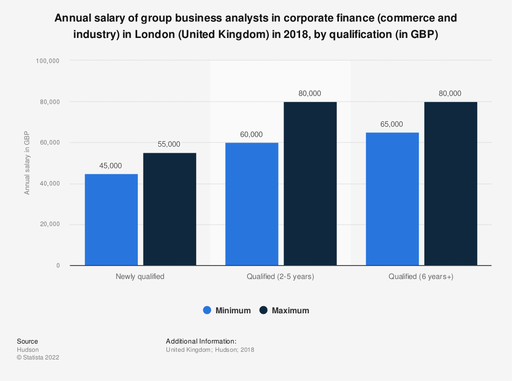Statistic: Annual salary of group business analysts in corporate finance (commerce and industry) in London (United Kingdom) in 2018, by qualification (in GBP) | Statista