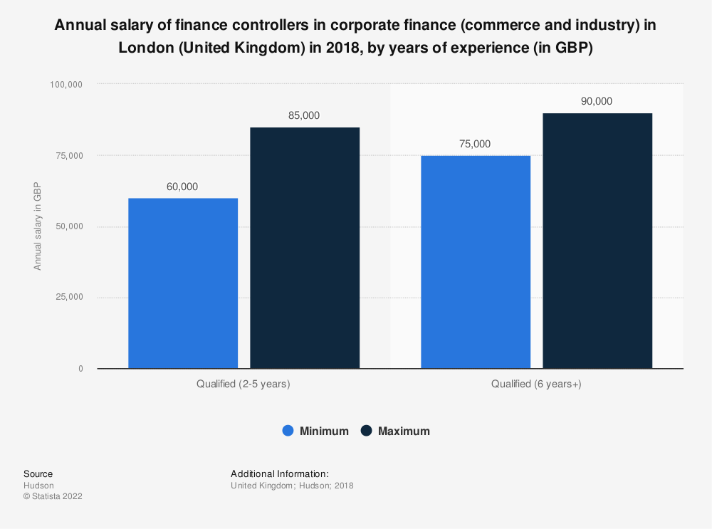 Statistic: Annual salary of finance controllers in corporate finance (commerce and industry) in London (United Kingdom) in 2018, by years of experience (in GBP) | Statista