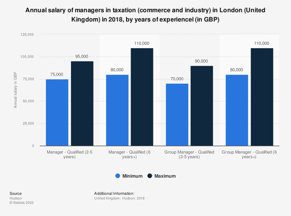 Statistic: Annual salary of managers in taxation (commerce and industry) in London (United Kingdom) in 2018,  by years of experiencel (in GBP) | Statista