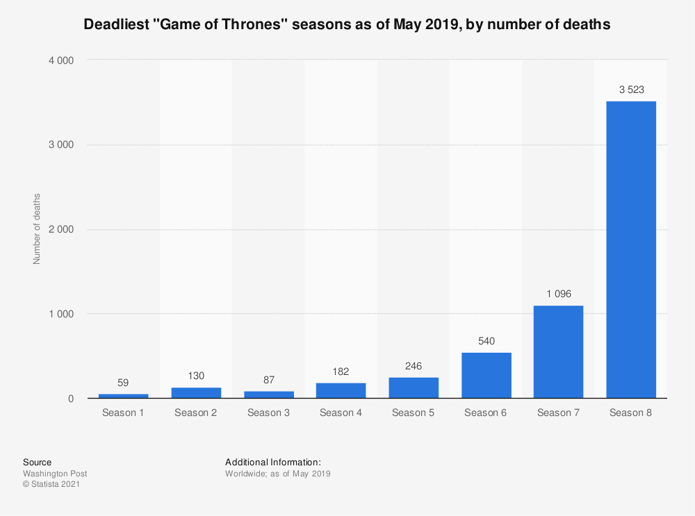 "Statistic: Deadliest ""Game of Thrones"" seasons as of May 2019, by number of deaths 