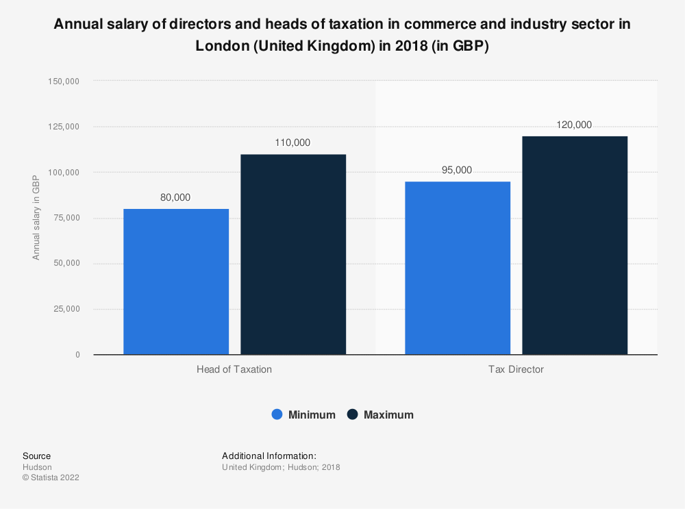 Statistic: Annual salary of directors and heads of taxation in commerce and industry sector in London (United Kingdom) in 2018 (in GBP) | Statista