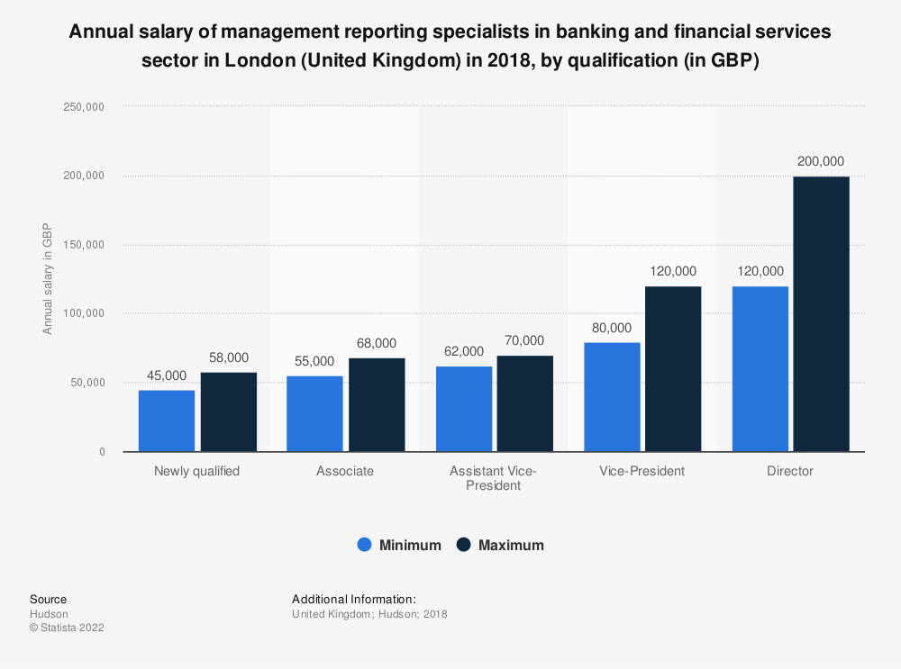 Statistic: Annual salary of management reporting specialists in banking and financial services sector in London (United Kingdom) in 2018, by qualification (in GBP) | Statista