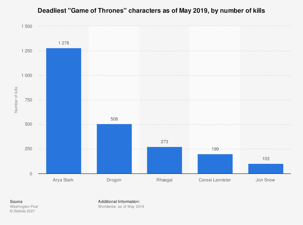 """Statistic: Deadliest """"Game of Thrones"""" characters as of May 2019, by number of kills 