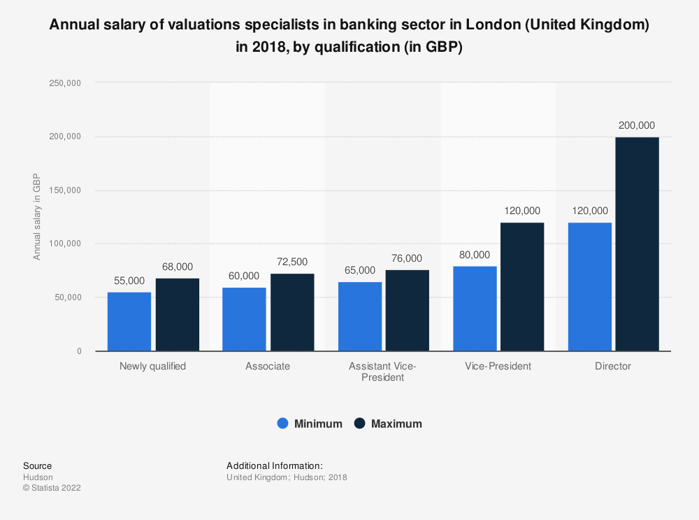 Statistic: Annual salary of valuations specialists in banking sector in London (United Kingdom) in 2018, by qualification (in GBP) | Statista