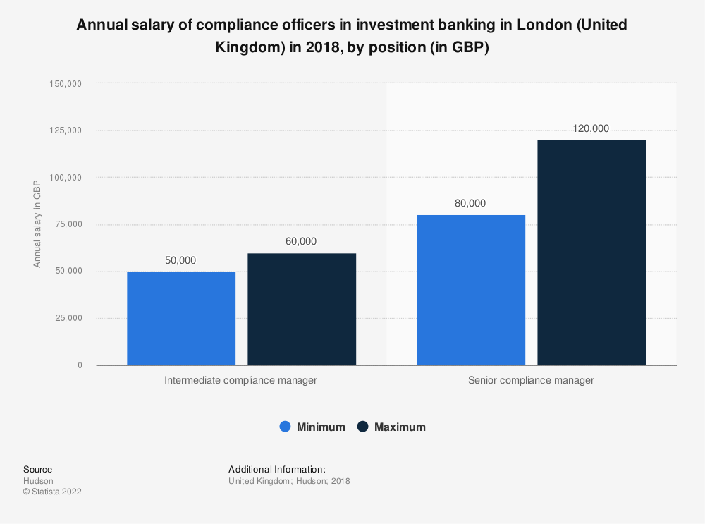 Statistic: Annual salary of compliance officers in investment banking in London (United Kingdom) in 2018, by position (in GBP) | Statista
