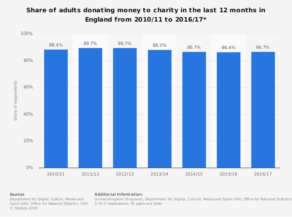 Statistic: Share of adults donating money to charity in the last 12 months in England from 2010/11 to 2016/17* | Statista
