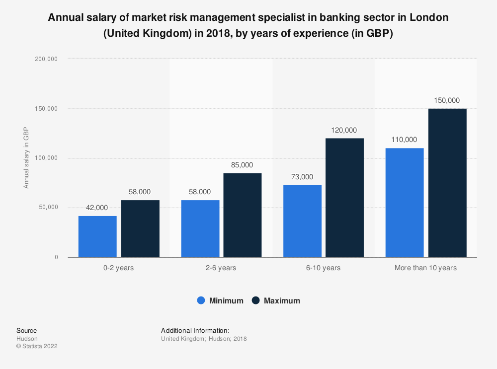 Statistic: Annual salary of market risk management specialist in banking sector in London (United Kingdom) in 2018, by years of experience (in GBP) | Statista