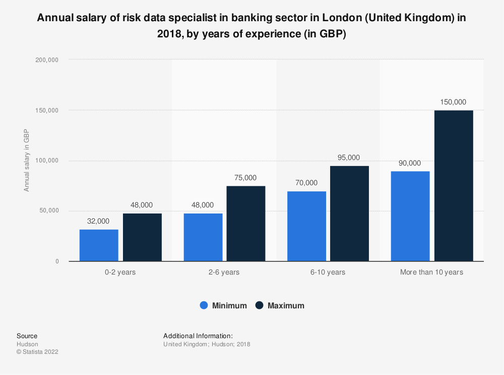 Statistic: Annual salary of risk data specialist in banking sector in London (United Kingdom) in 2018, by years of experience (in GBP) | Statista