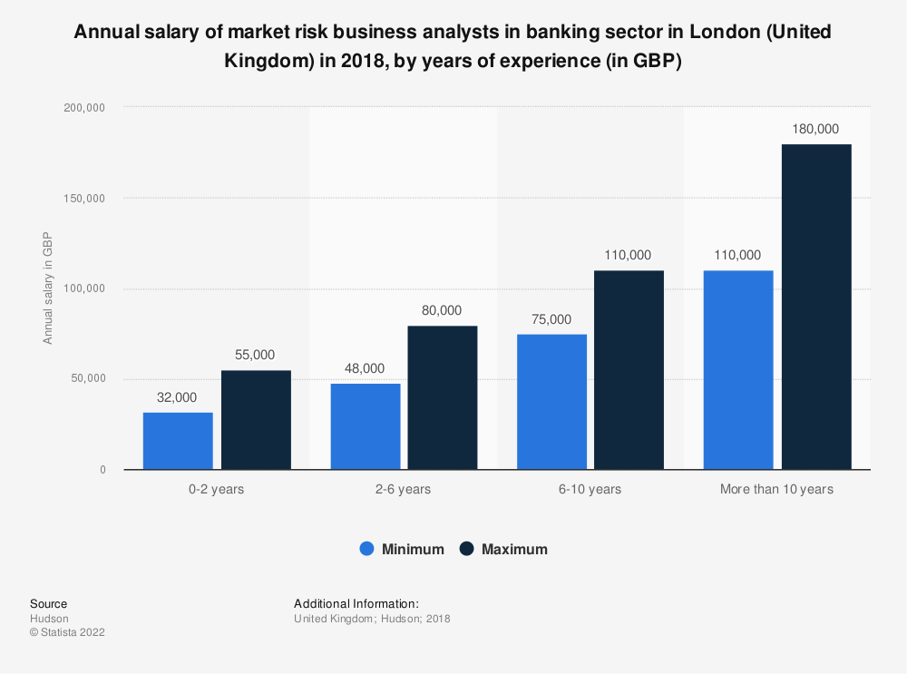Statistic: Annual salary of market risk business analysts in banking sector in London (United Kingdom) in 2018, by years of experience (in GBP) | Statista