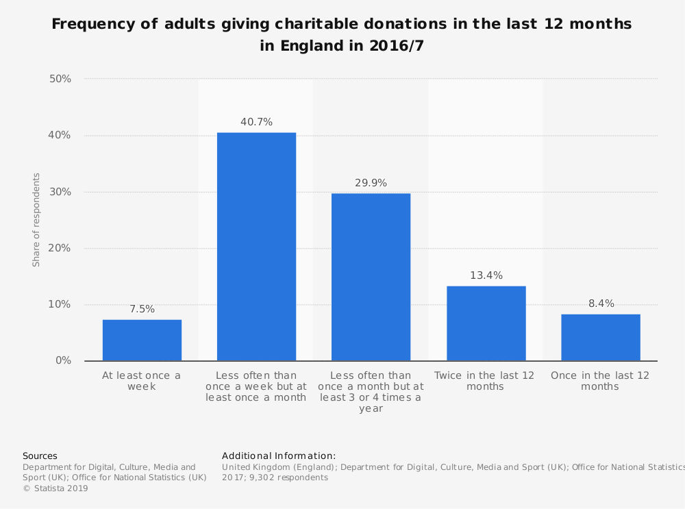 Statistic: Frequency of adults giving charitable donations in the last 12  months in England in 2016/7 | Statista