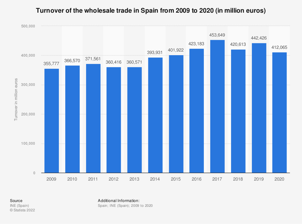 Statistic: Turnover of the wholesale trade in Spain from 2009 to 2018* (in million euros) | Statista