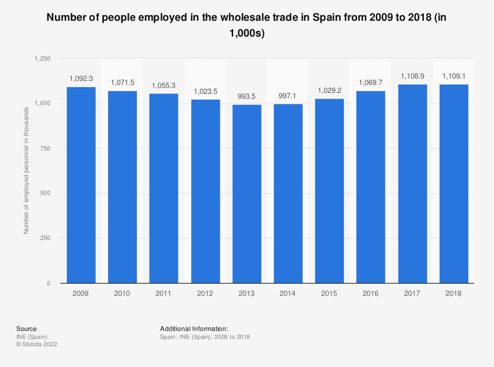 Statistic: Number of people employed in the wholesale trade in Spain from 2009 to 2016 (in 1,000s) | Statista
