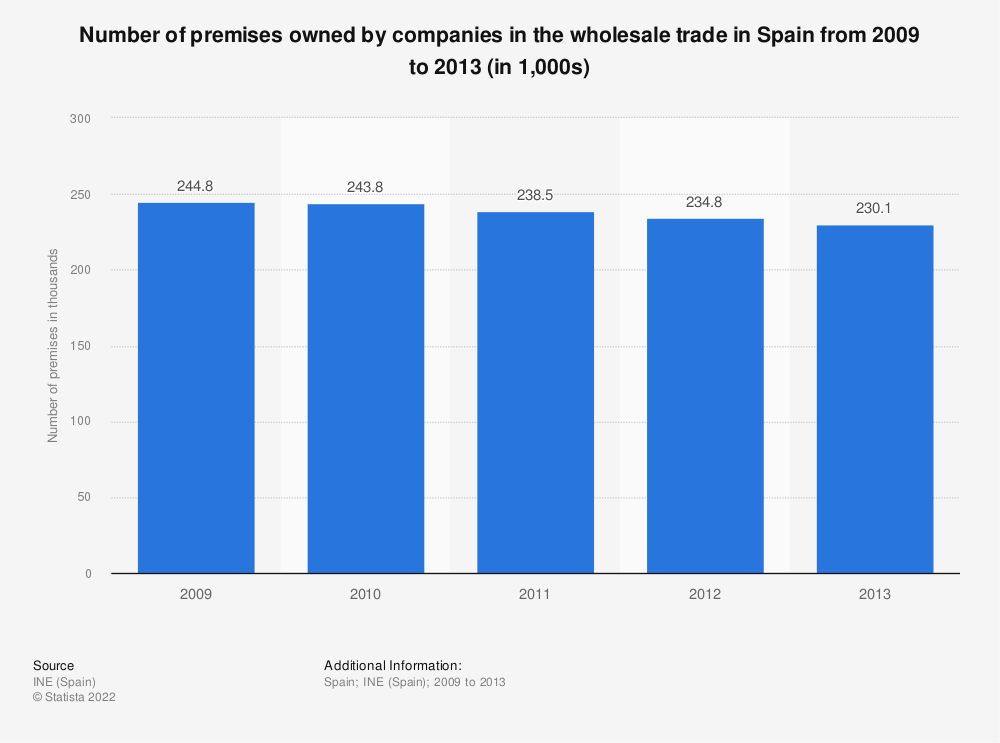 Statistic: Number of premises owned by companies in the wholesale trade in Spain from 2009 to 2013 (in 1,000s) | Statista