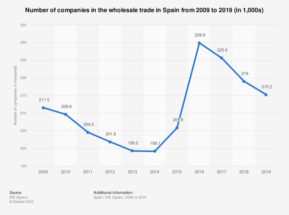 Statistic: Number of companies in the wholesale trade in Spain from 2009 to 2016 (in 1,000s) | Statista