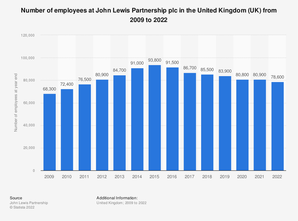 Statistic: Number of employees at John Lewis Partnership plc in the United Kingdom (UK) from 2009 to 2019* | Statista