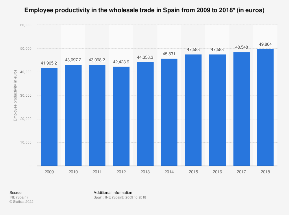 Statistic: Employee productivity in the wholesale trade in Spain from 2009 to 2016* (in euros) | Statista