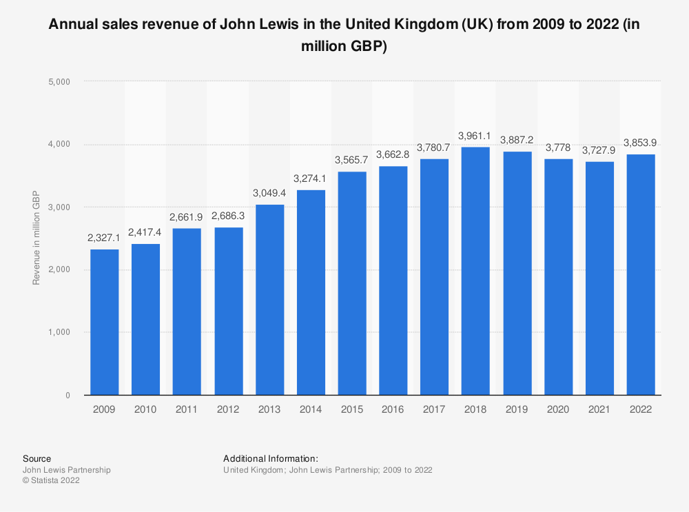 Statistic: Annual sales revenue of John Lewis in the United Kingdom (UK) from 2009 to 2019* (in million GBP) | Statista