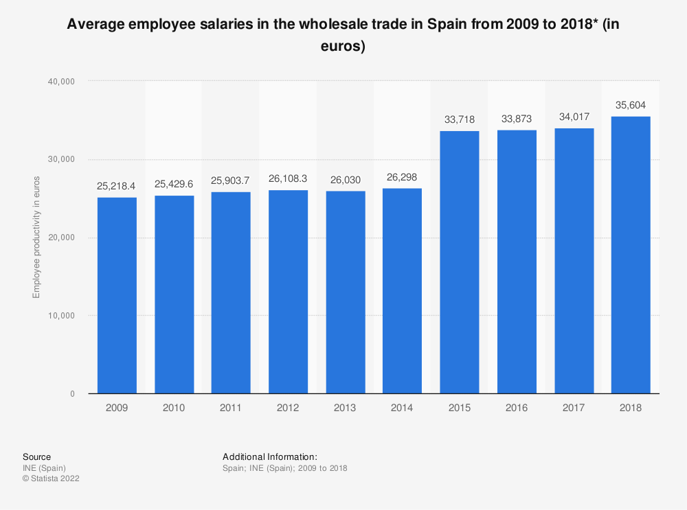 Statistic: Average employee salaries in the wholesale trade in Spain from 2009 to 2016* (in euros) | Statista