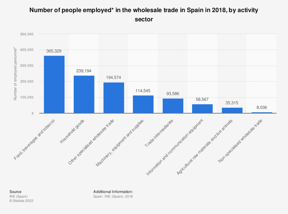 Statistic: Number of people employed* in the wholesale trade in Spain in 2016, by activity sector | Statista