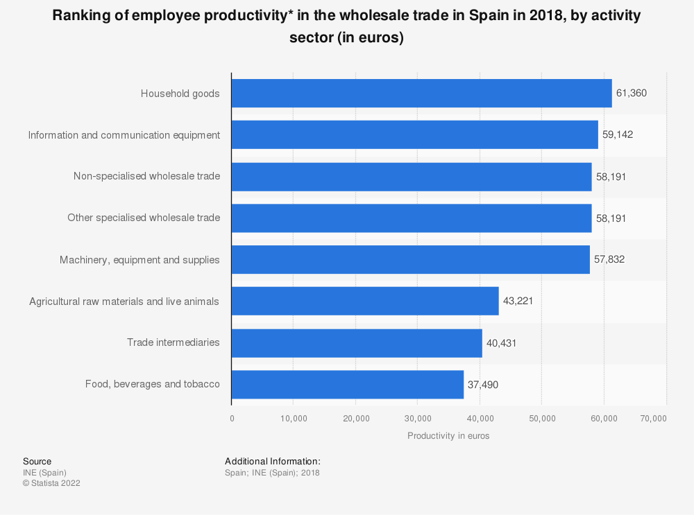 Statistic: Ranking of employee productivity* in the wholesale trade in Spain in 2016, by activity sector (in euros) | Statista