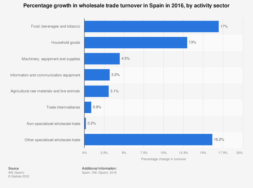 Statistic: Percentage growth in wholesale trade turnover in Spain in 2015, by activity sector | Statista