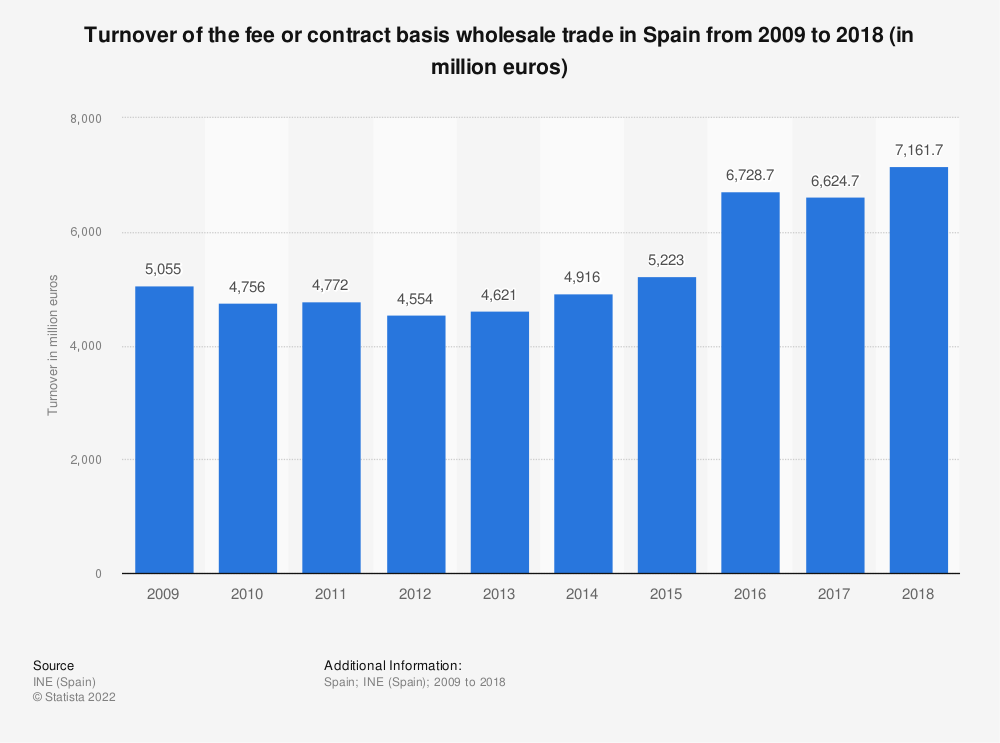 Statistic: Turnover of the fee or contract basis wholesale trade in Spain from 2009 to 2016 (in million euros) | Statista