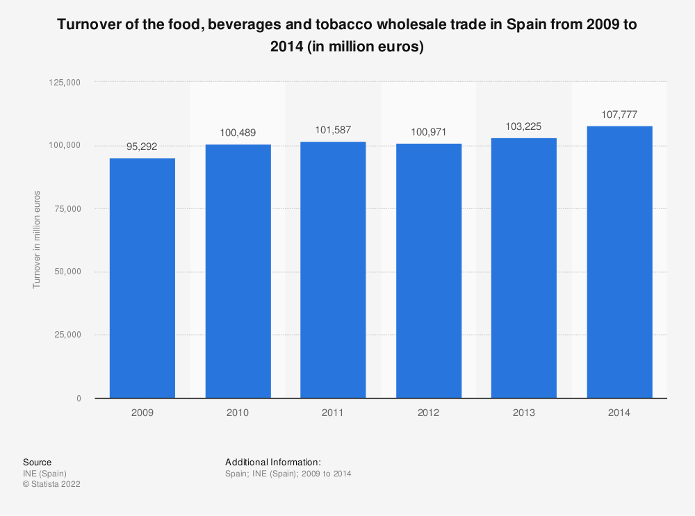 Statistic: Turnover of the food, beverages and tobacco wholesale trade in Spain from 2009 to 2014 (in million euros) | Statista