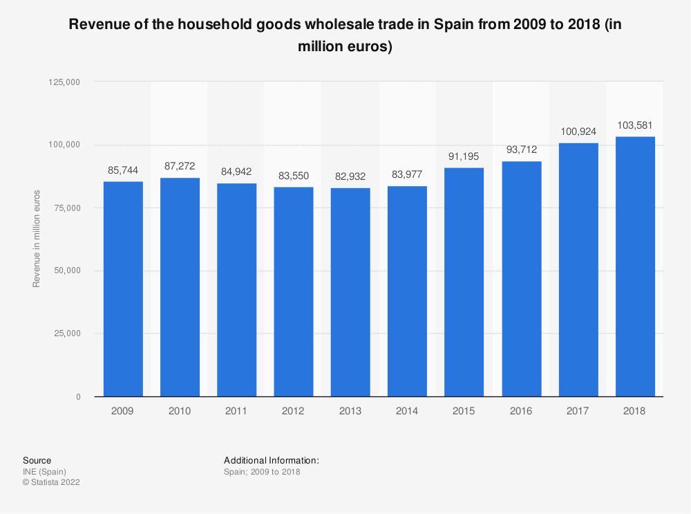 Statistic: Turnover of the household goods wholesale trade in Spain from 2009 to 2016 (in million euros) | Statista