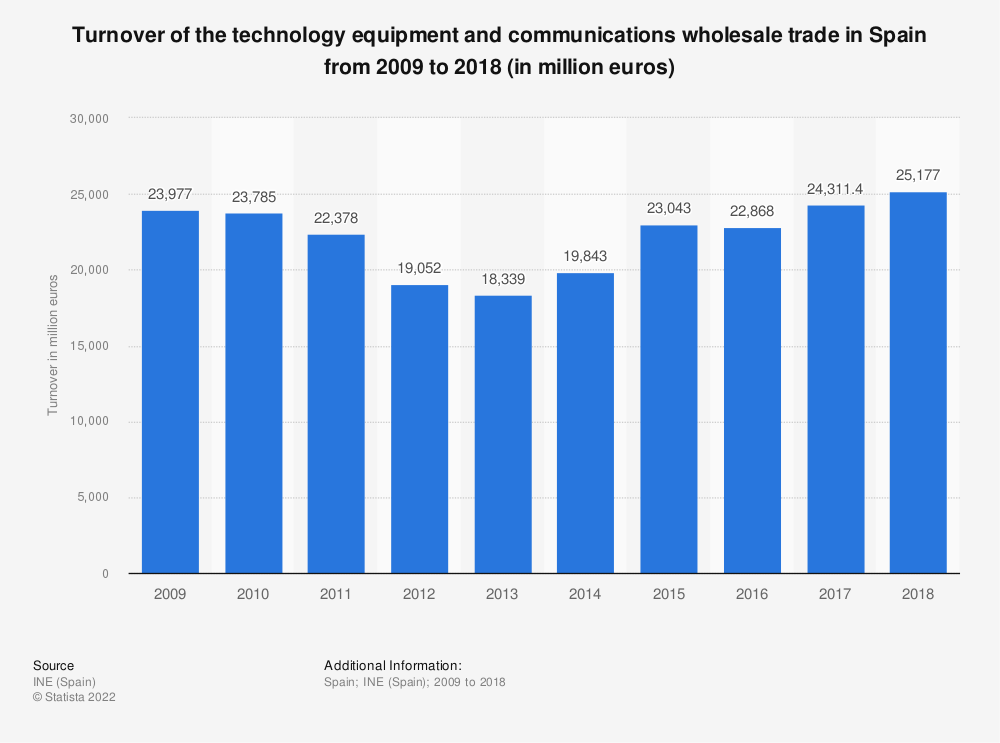 Statistic: Turnover of the technology equipment and communications wholesale trade in Spain from 2009 to 2018 (in million euros) | Statista