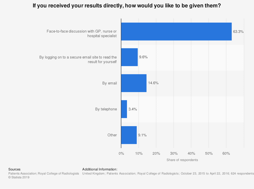 Statistic: If you received your results directly, how would you like to be given them? | Statista
