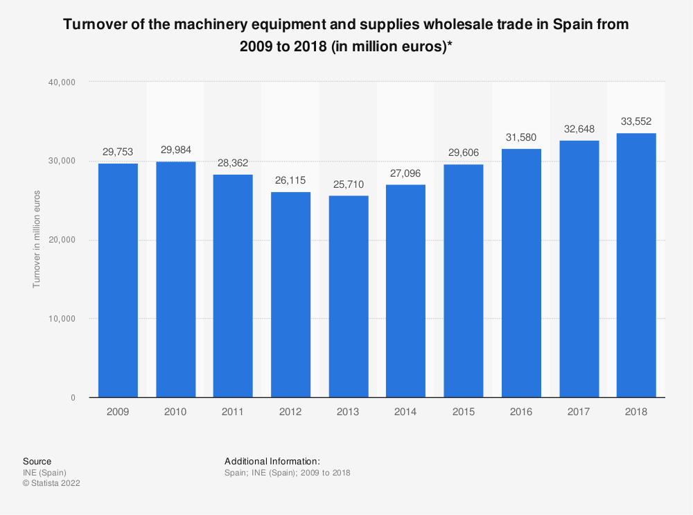 Statistic: Turnover of the machinery equipment and supplies wholesale trade in Spain from 2009 to 2016 (in million euros)* | Statista