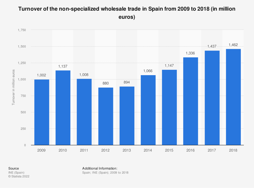 Statistic: Turnover of the non-specialized wholesale trade in Spain from 2009 to 2016 (in million euros) | Statista