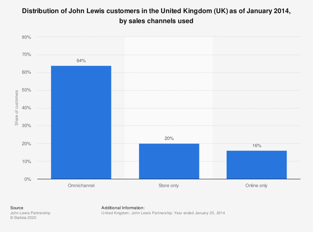 Statistic: Distribution of John Lewis customers in the United Kingdom (UK) as of January 2014, by sales channels used | Statista