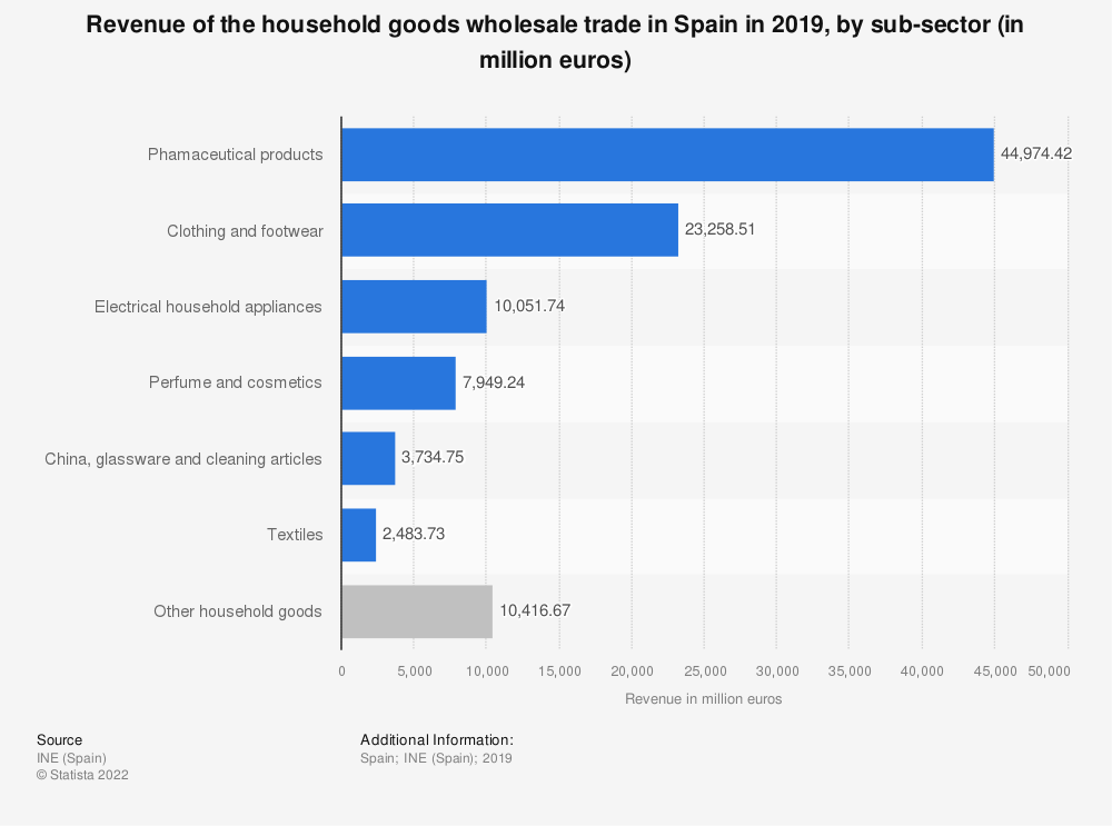 Statistic: Turnover of the household goods wholesale trade in Spain in 2017, by sub-sector (in million euros) | Statista