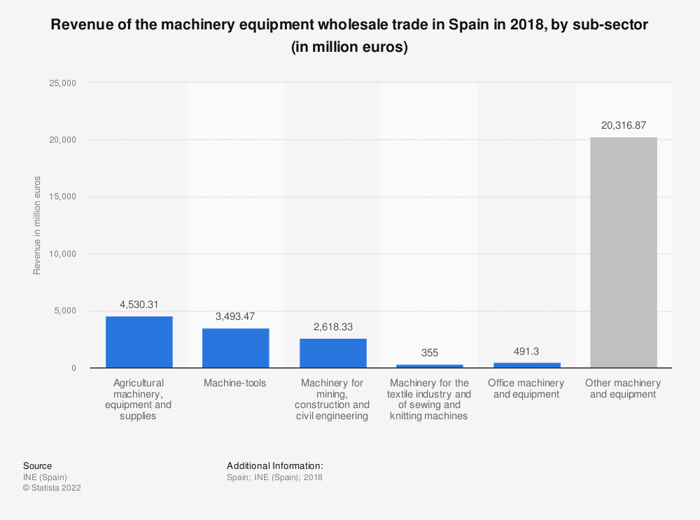 Statistic: Turnover of the machinery equipment wholesale trade in Spain in 2015, by sub-sector (in million euros)* | Statista