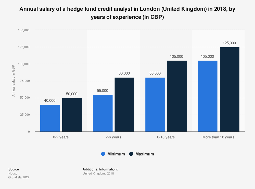 Statistic: Annual salary of a hedge fund credit analyst in London (United Kingdom) in 2018, by years of experience (in GBP) | Statista