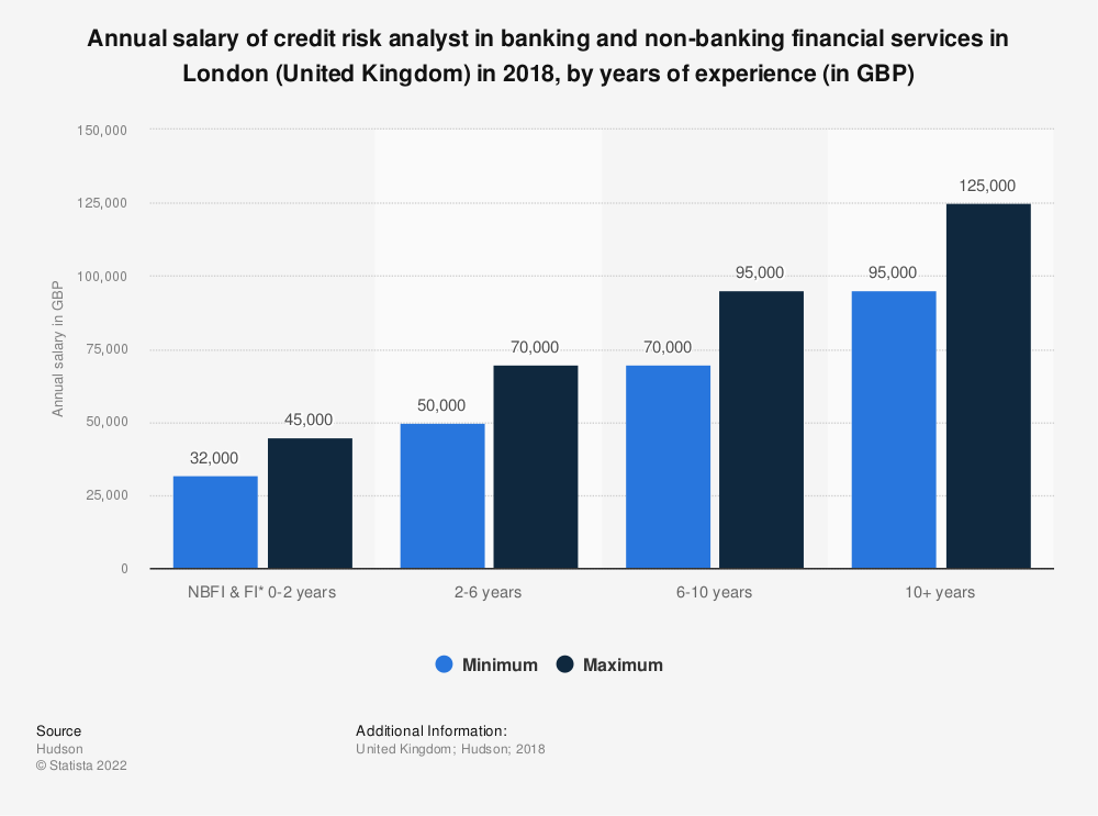 Statistic: Annual salary of credit risk analyst in banking and non-banking financial services in London (United Kingdom) in 2018, by years of experience (in GBP) | Statista