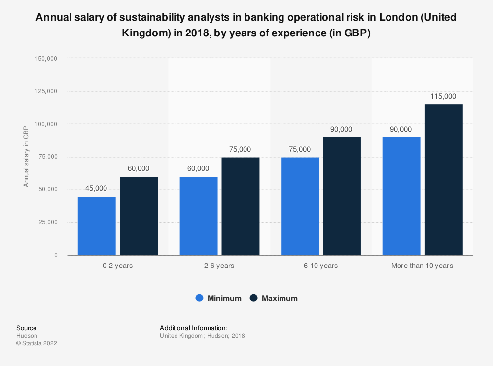 Statistic: Annual salary of sustainability analysts in banking operational risk in London (United Kingdom) in 2018, by years of experience (in GBP) | Statista