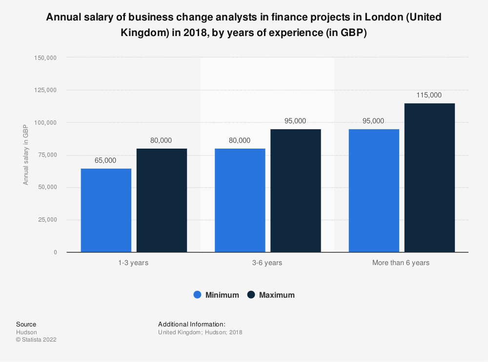 Statistic: Annual salary of business change analysts in finance projects in London (United Kingdom) in 2018, by years of experience (in GBP) | Statista