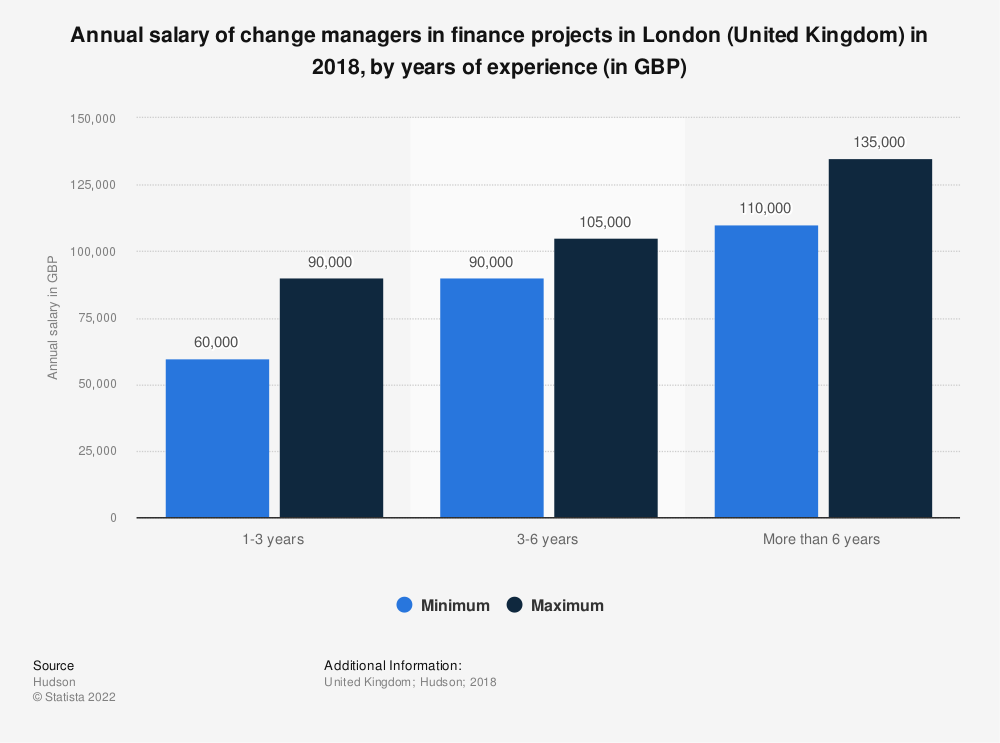 Statistic: Annual salary of change managers in finance projects in London (United Kingdom) in 2018, by years of experience (in GBP) | Statista