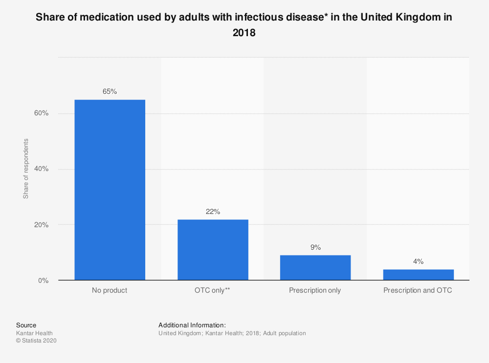 Statistic: Share of medication used by adults with infectious disease* in the United Kingdom in 2018 | Statista