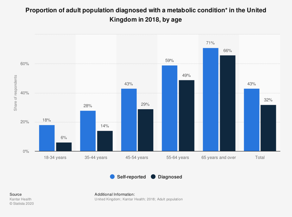 Statistic: Proportion of adult population diagnosed with a metabolic condition* in the United Kingdom in 2018, by gender and age | Statista
