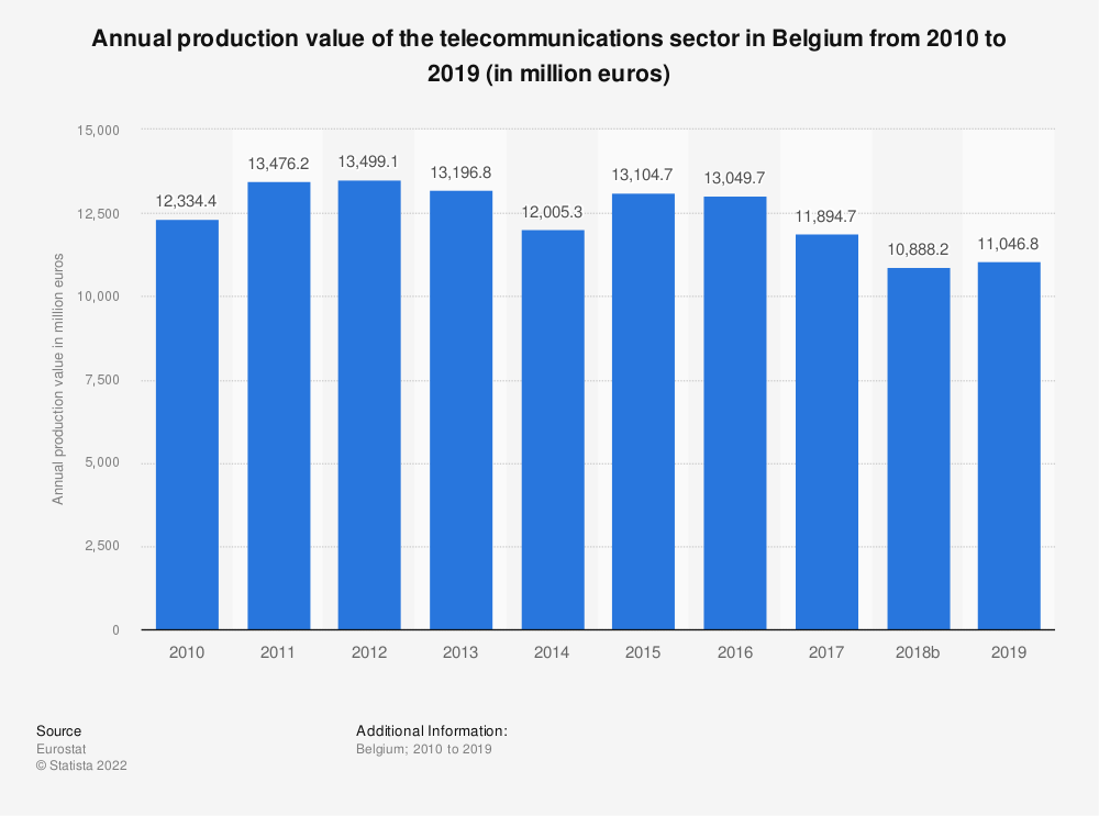 Statistic: Annual production value of the telecommunications sector in Belgium from 2009 to 2015 (in million euros) | Statista
