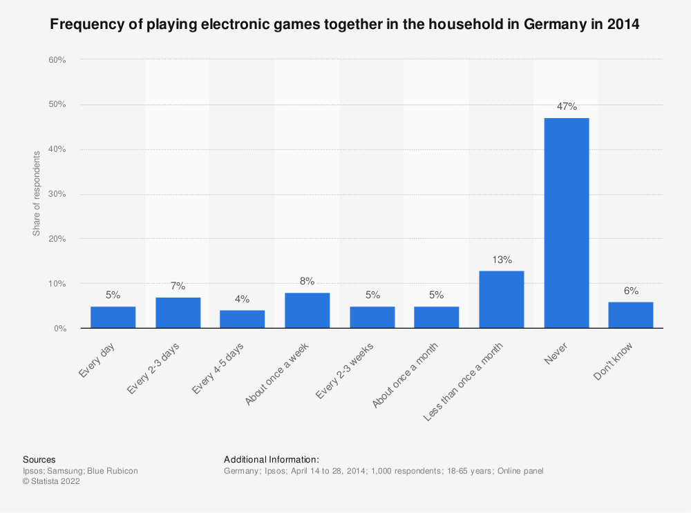 Statistic: Frequency of playing electronic games together in the household in Germany in 2014 | Statista