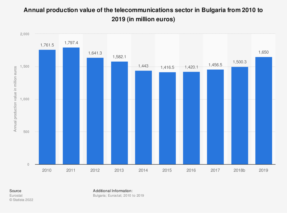 Statistic: Annual production value of the telecommunications sector in Bulgaria from 2008 to 2016 (in million euros) | Statista